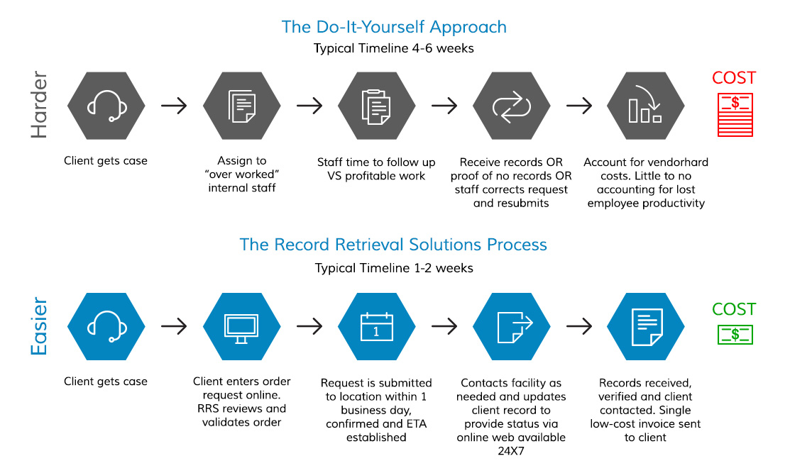 Do it yourself approach record retrieval solutions click on the infographic to enlarge it solutioingenieria Gallery