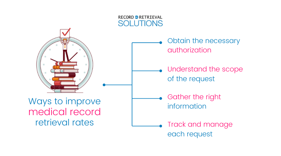 4 Tips for improving medical records retrieval rates